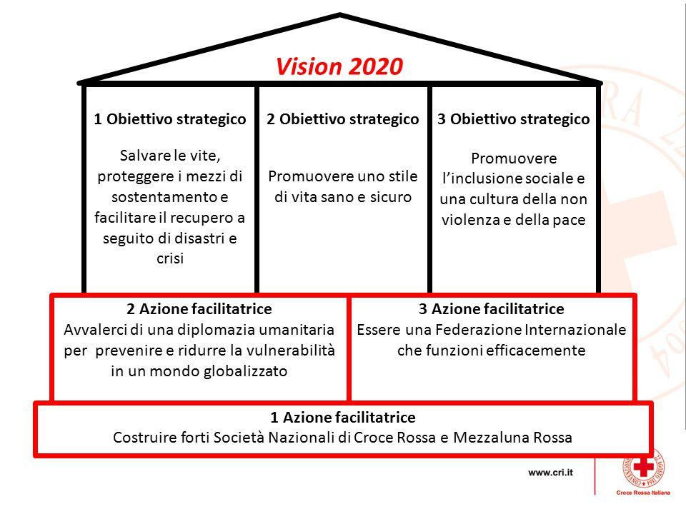 Vision 2020 1 Obiettivo strategico