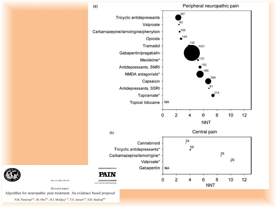 La letteratura ci indica per i farmaci più utilizzati nel dolore neuropatico periferico e centrale l'NNT e, dalle dimensioni dei vari cerchi ci da una idea di quante pubblicazioni siano uscite