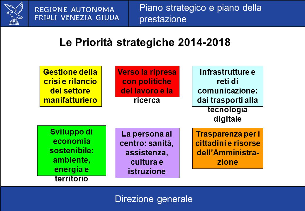 Le Priorità strategiche 2014-2018