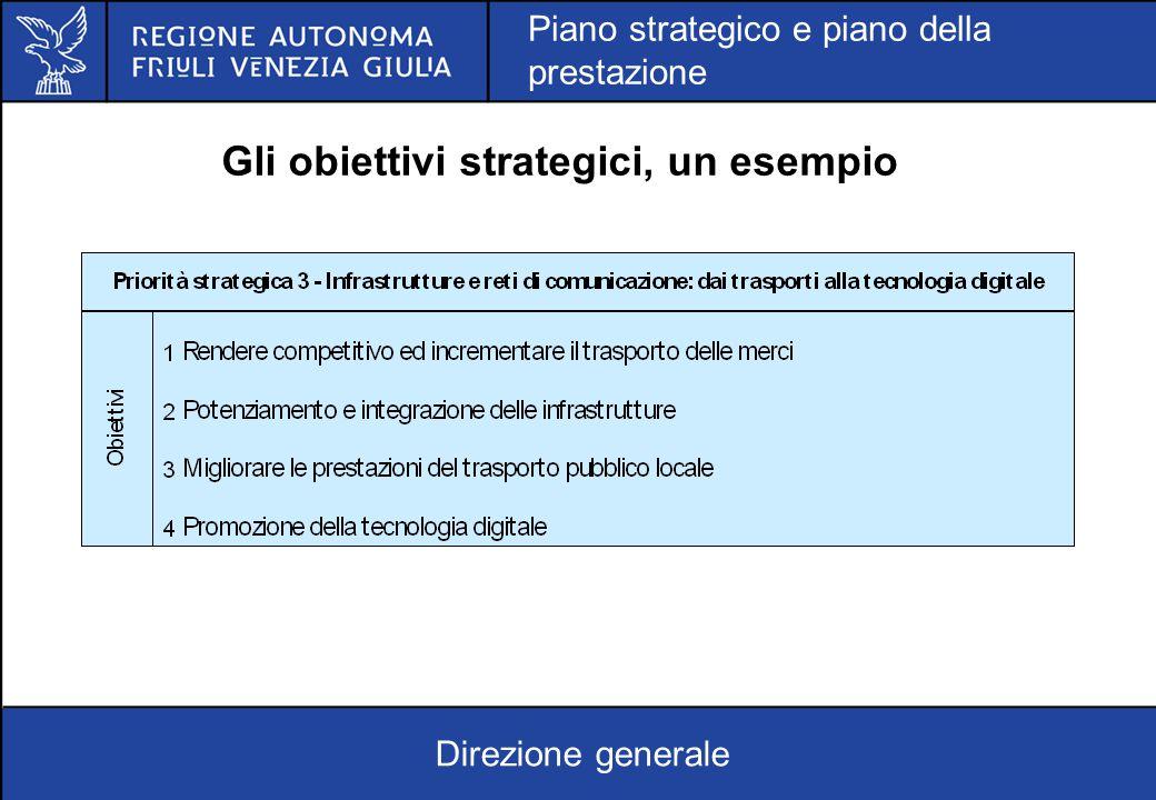 Gli obiettivi strategici, un esempio