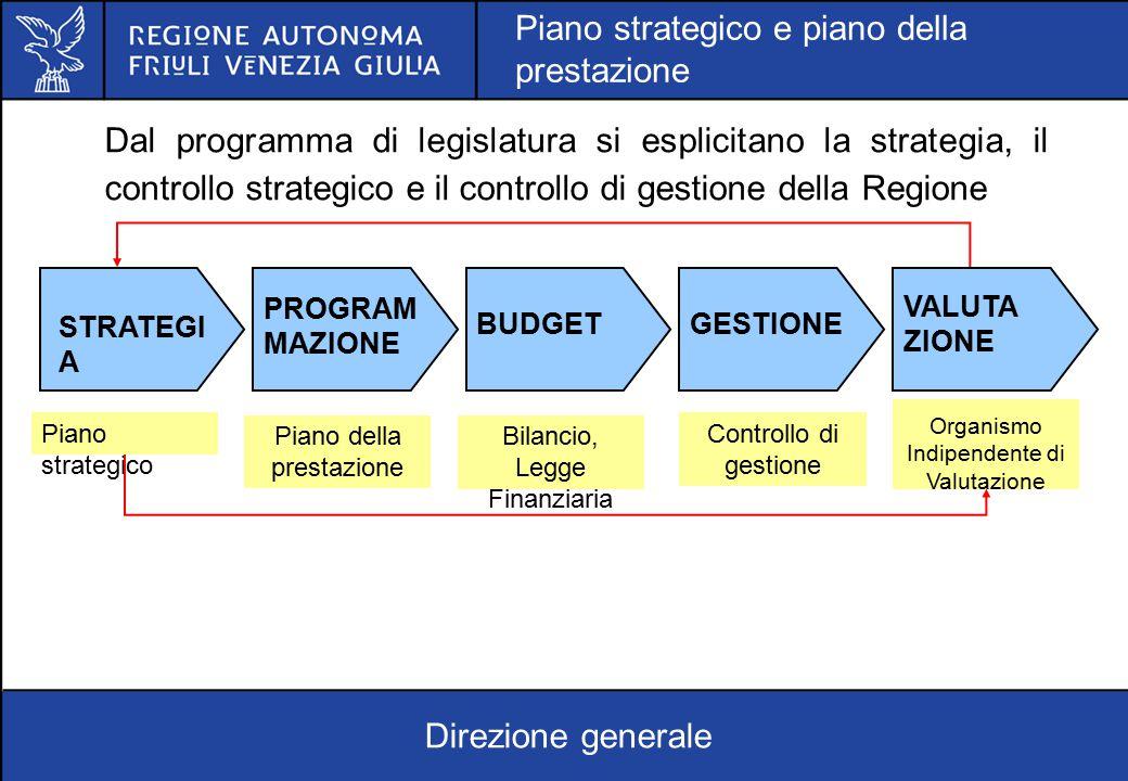 Piano strategico e piano della prestazione
