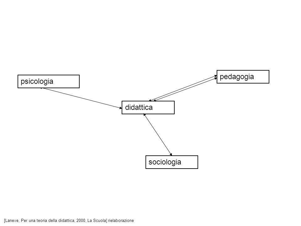 pedagogia psicologia didattica sociologia