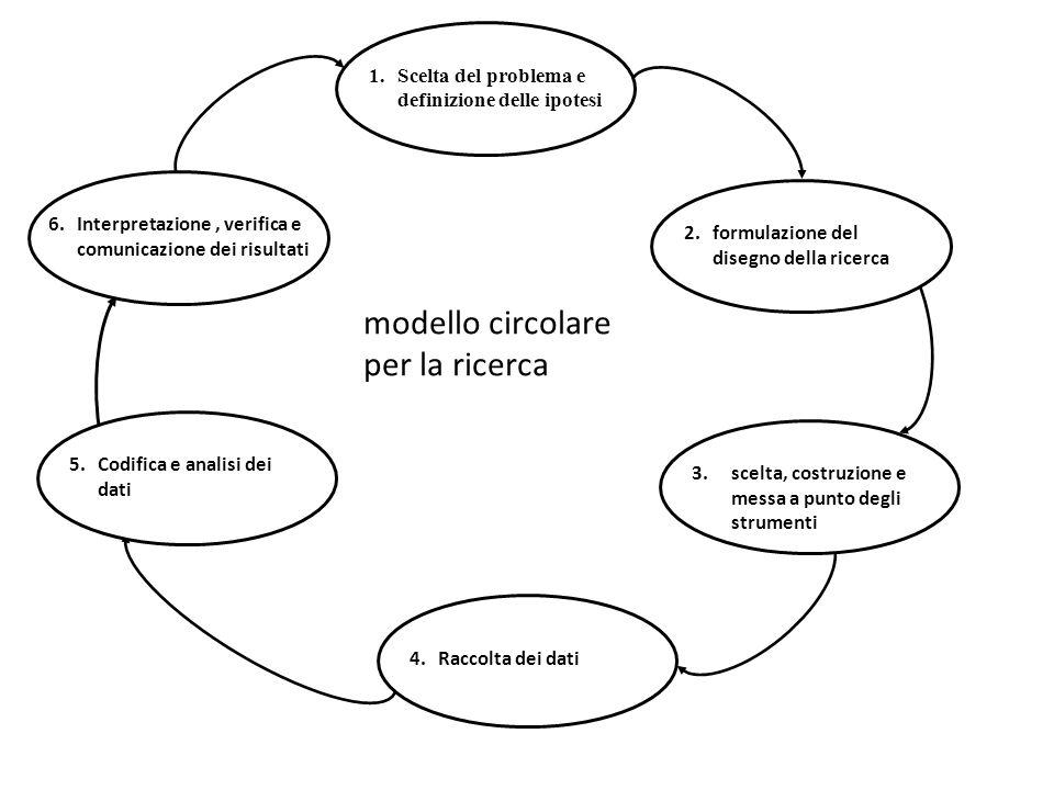 modello circolare per la ricerca