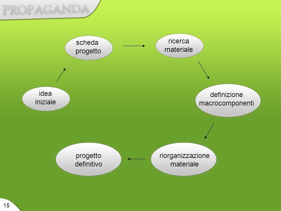 scheda progetto ricerca materiale idea iniziale definizione