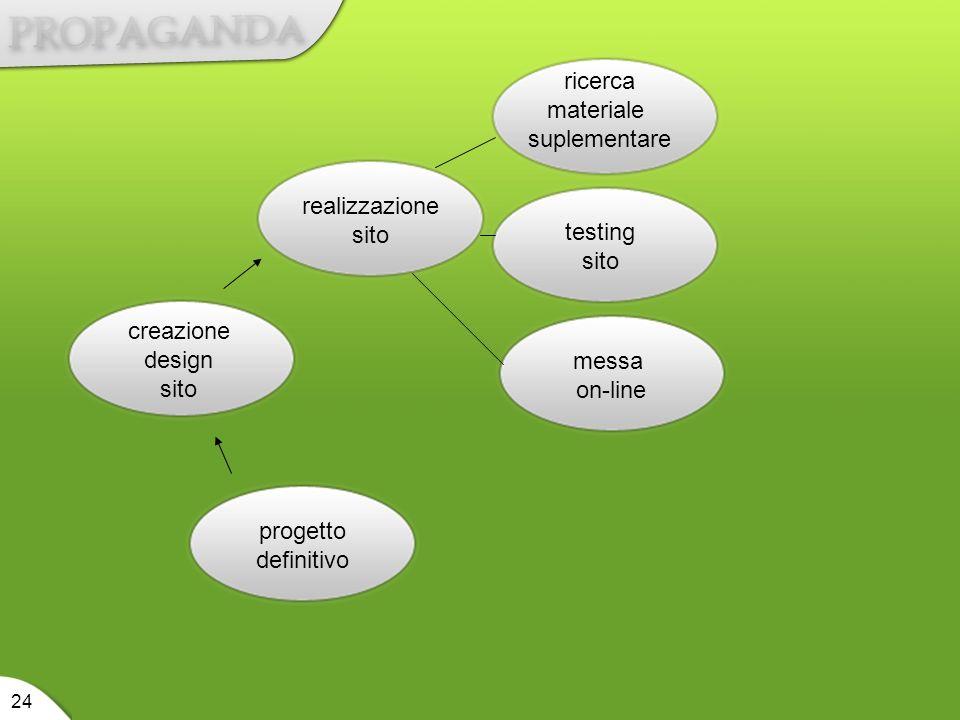 ricerca materiale suplementare realizzazione sito testing sito
