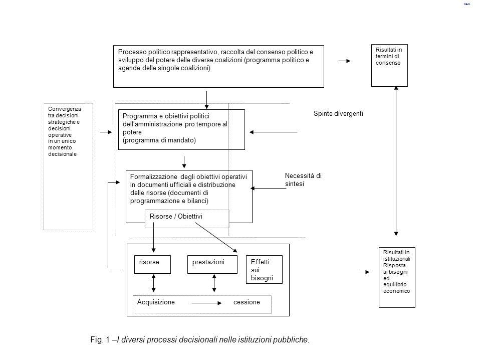 Fig. 1 –I diversi processi decisionali nelle istituzioni pubbliche.