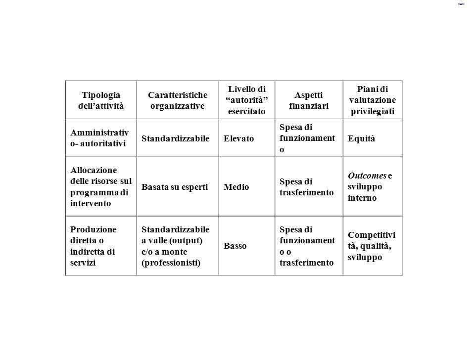 Tipologia dell'attività Caratteristiche organizzative