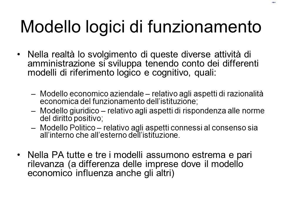 Modello logici di funzionamento