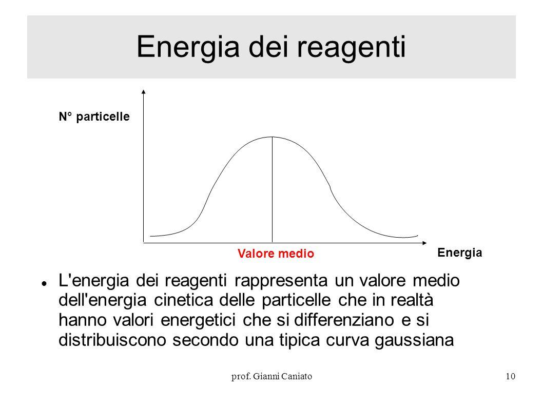 Energia dei reagenti N° particelle. Energia. Valore medio.