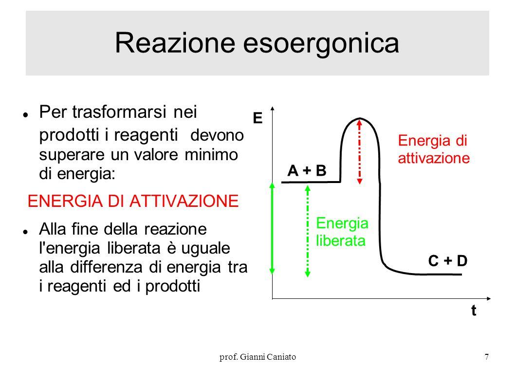 Reazione esoergonica Per trasformarsi nei prodotti i reagenti devono superare un valore minimo di energia: