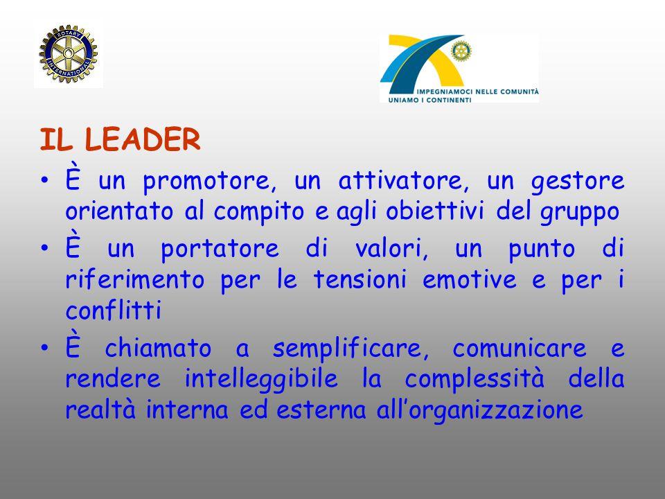 IL LEADER È un promotore, un attivatore, un gestore orientato al compito e agli obiettivi del gruppo.