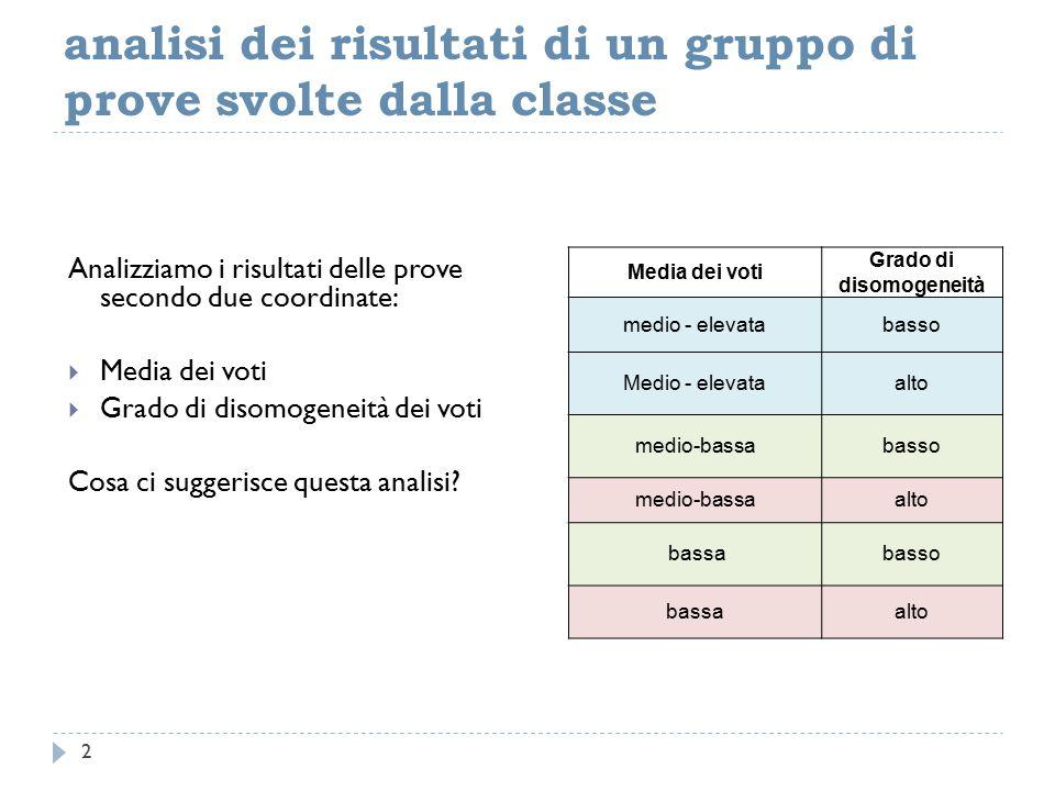 analisi dei risultati di un gruppo di prove svolte dalla classe