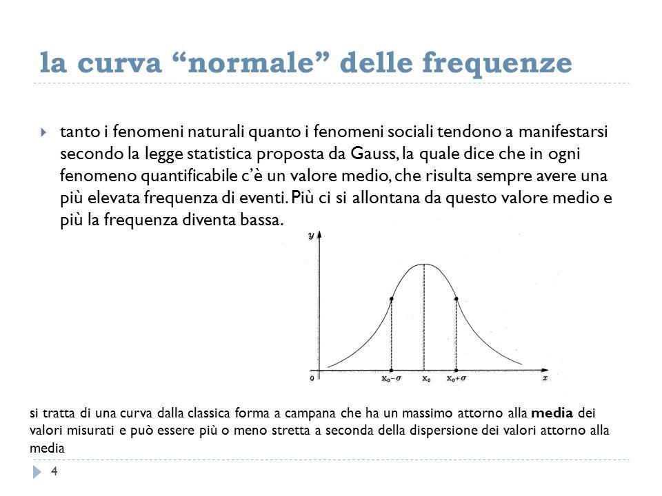 la curva normale delle frequenze