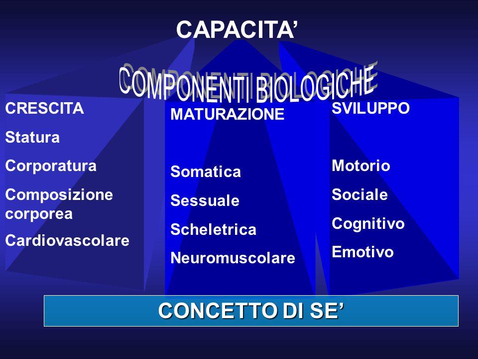 COMPONENTI BIOLOGICHE