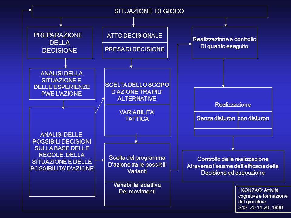 SITUAZIONE DI GIOCO PREPARAZIONE DELLA DECISIONE ATTO DECISIONALE