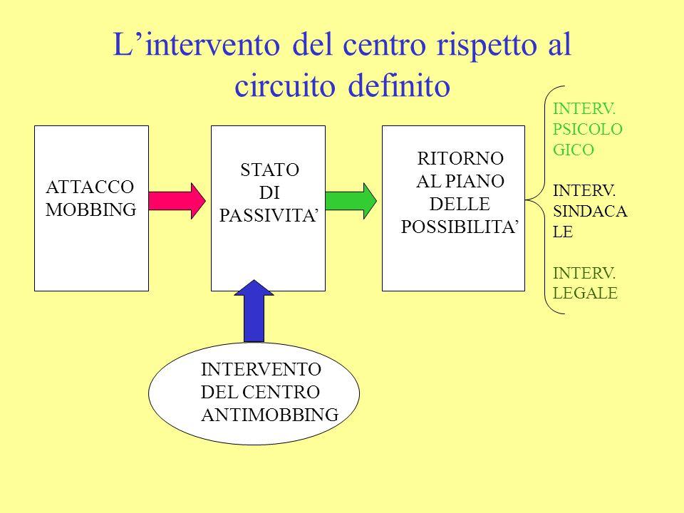L'intervento del centro rispetto al circuito definito
