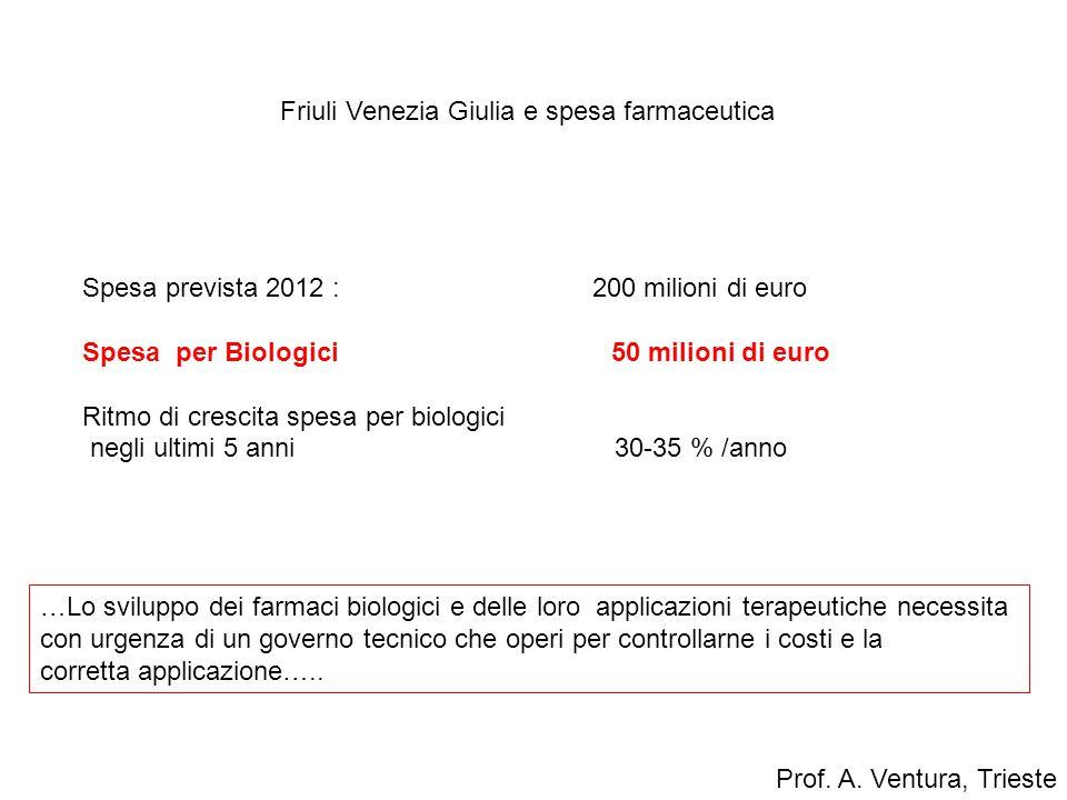 Friuli Venezia Giulia e spesa farmaceutica