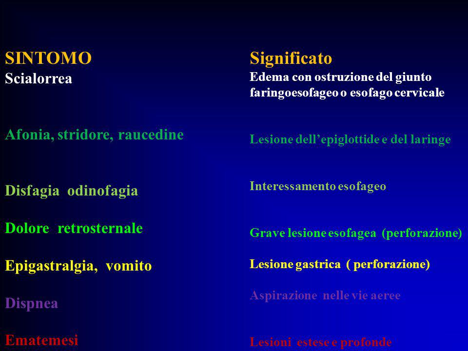 SINTOMO Significato Scialorrea Afonia, stridore, raucedine
