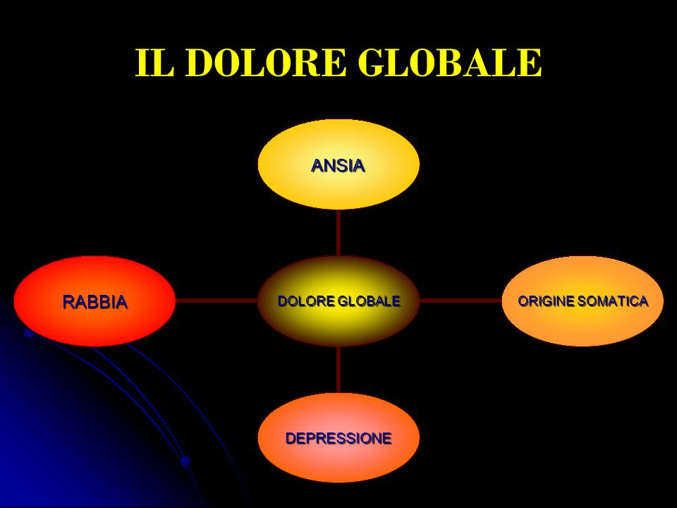 IL DOLORE GLOBALE