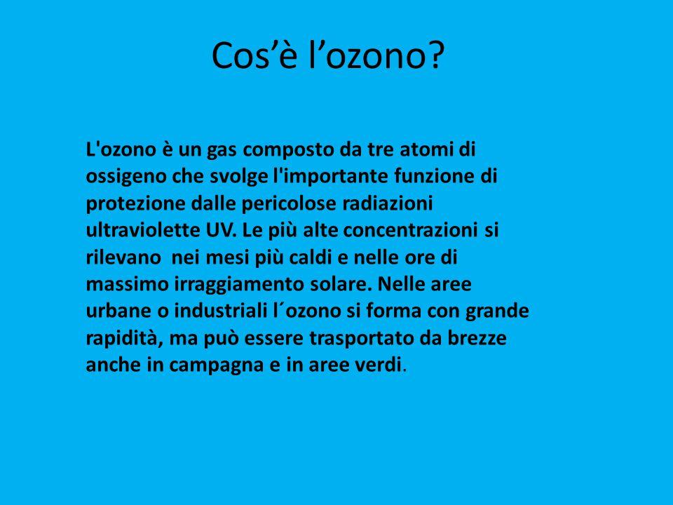 Cos'è l'ozono