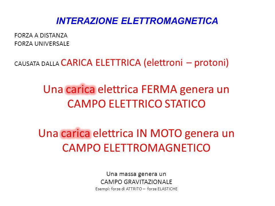Una carica elettrica FERMA genera un CAMPO ELETTRICO STATICO