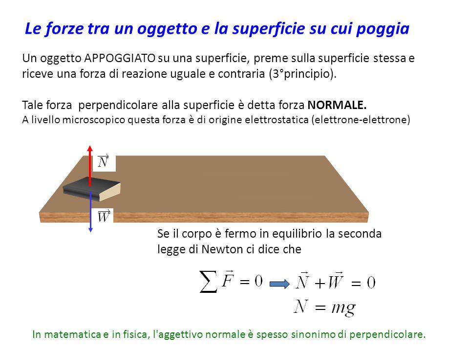 Le forze tra un oggetto e la superficie su cui poggia
