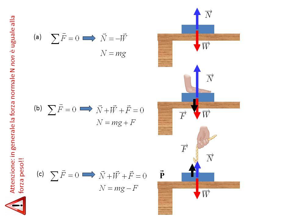 (a) Attenzione: in generale la forza normale N non è uguale alla forza peso!! (b) (c)