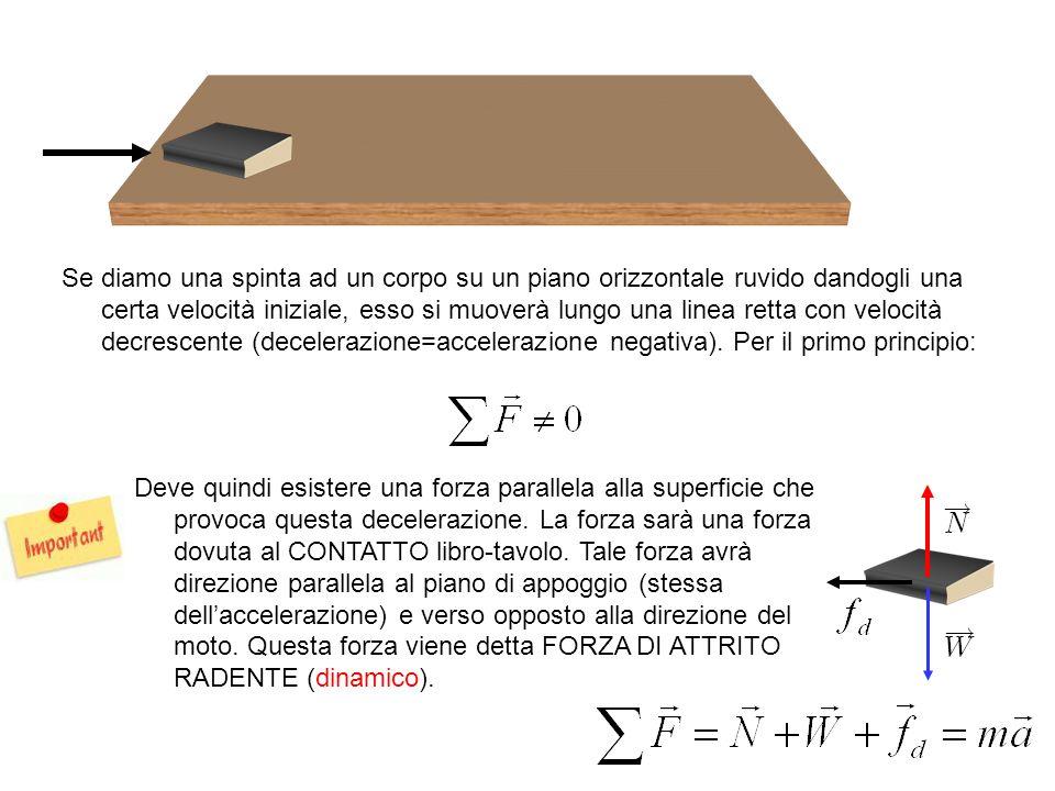 Se diamo una spinta ad un corpo su un piano orizzontale ruvido dandogli una certa velocità iniziale, esso si muoverà lungo una linea retta con velocità decrescente (decelerazione=accelerazione negativa). Per il primo principio: