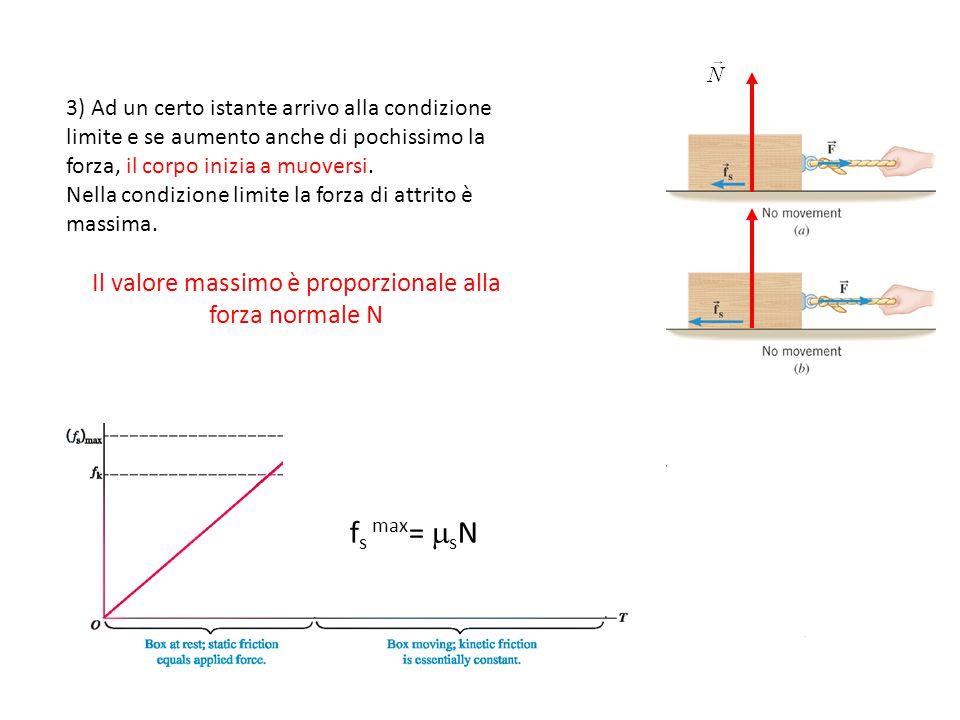 Il valore massimo è proporzionale alla forza normale N