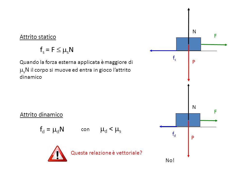 fs = F  sN fd = dN d < s Attrito statico Attrito dinamico N F