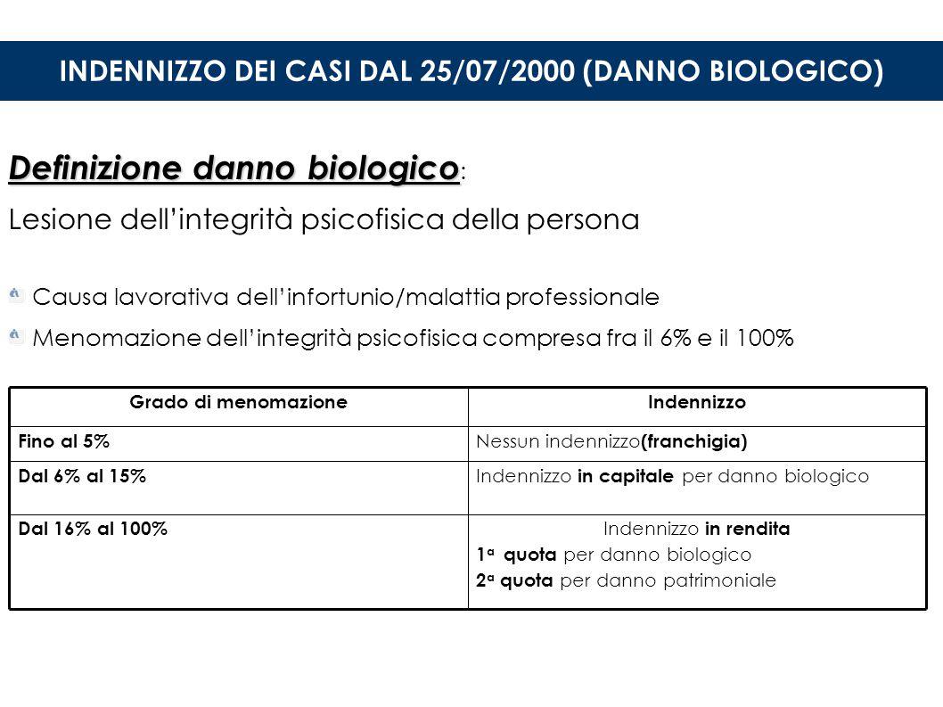 INDENNIZZO DEI CASI DAL 25/07/2000 (DANNO BIOLOGICO)