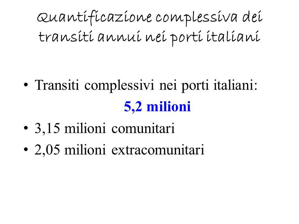 Quantificazione complessiva dei transiti annui nei porti italiani