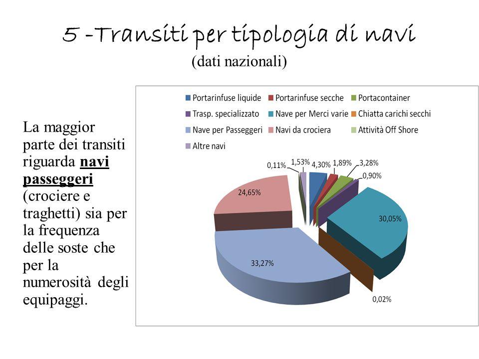 5 -Transiti per tipologia di navi (dati nazionali)