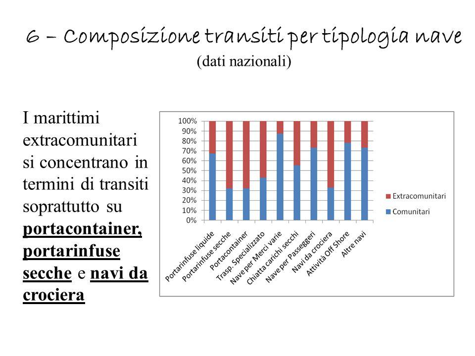6 – Composizione transiti per tipologia nave (dati nazionali)