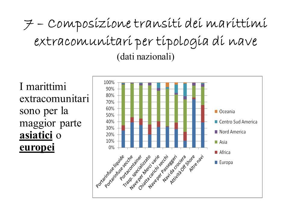 7 – Composizione transiti dei marittimi extracomunitari per tipologia di nave (dati nazionali)