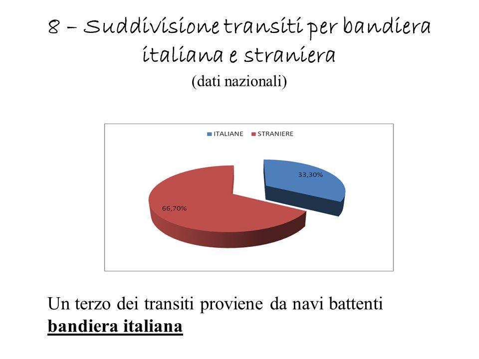 8 – Suddivisione transiti per bandiera italiana e straniera (dati nazionali)