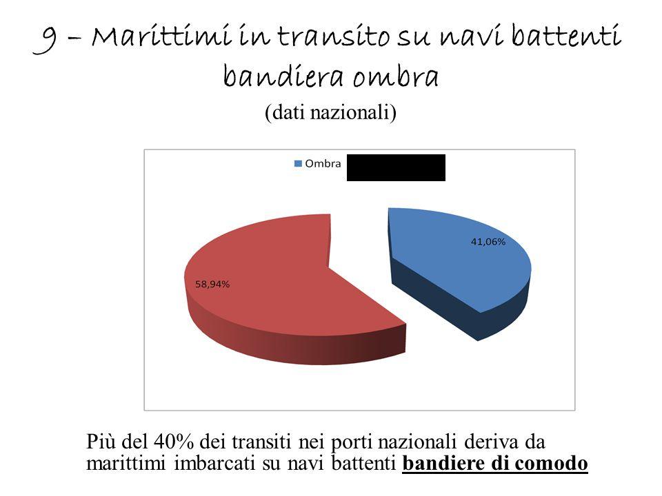 9 – Marittimi in transito su navi battenti bandiera ombra (dati nazionali)