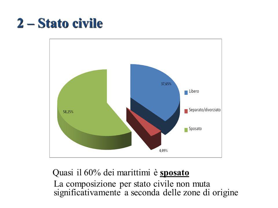 2 – Stato civile Quasi il 60% dei marittimi è sposato