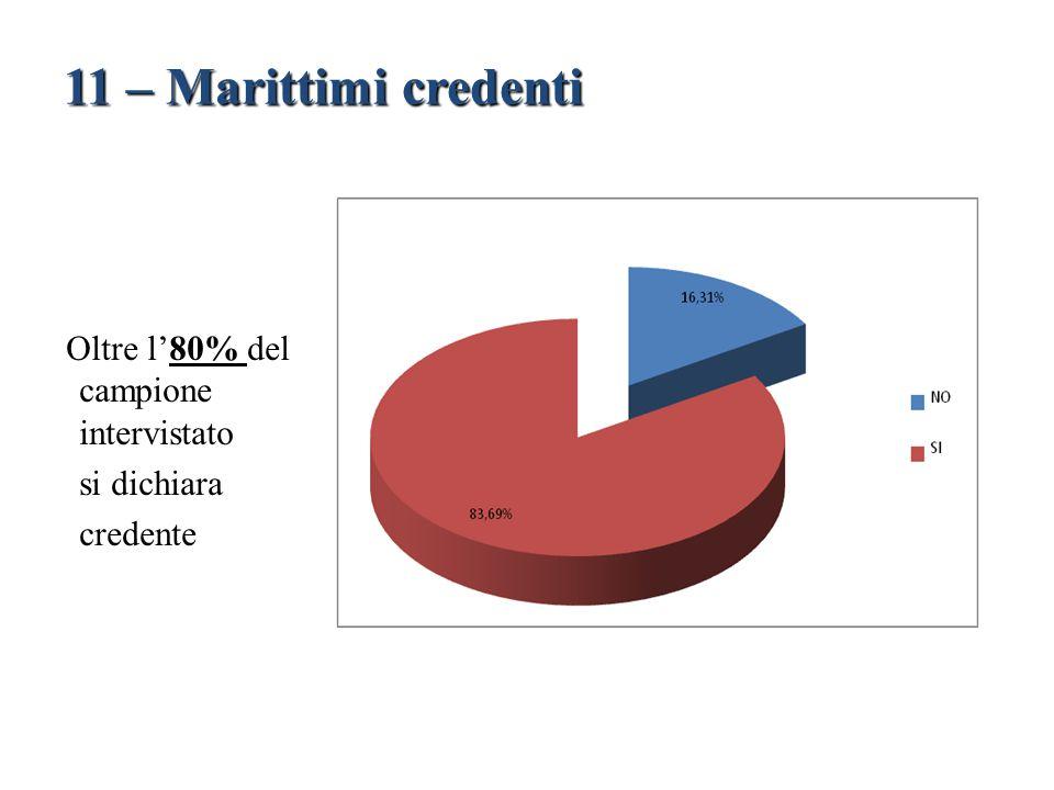 11 – Marittimi credenti Oltre l'80% del campione intervistato
