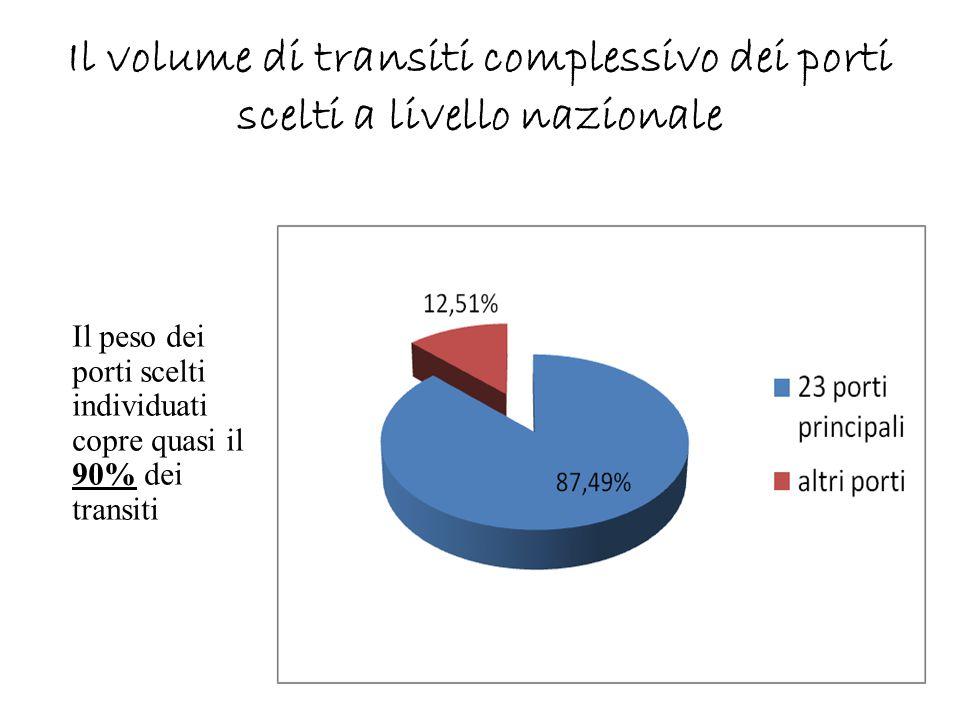 Il volume di transiti complessivo dei porti scelti a livello nazionale
