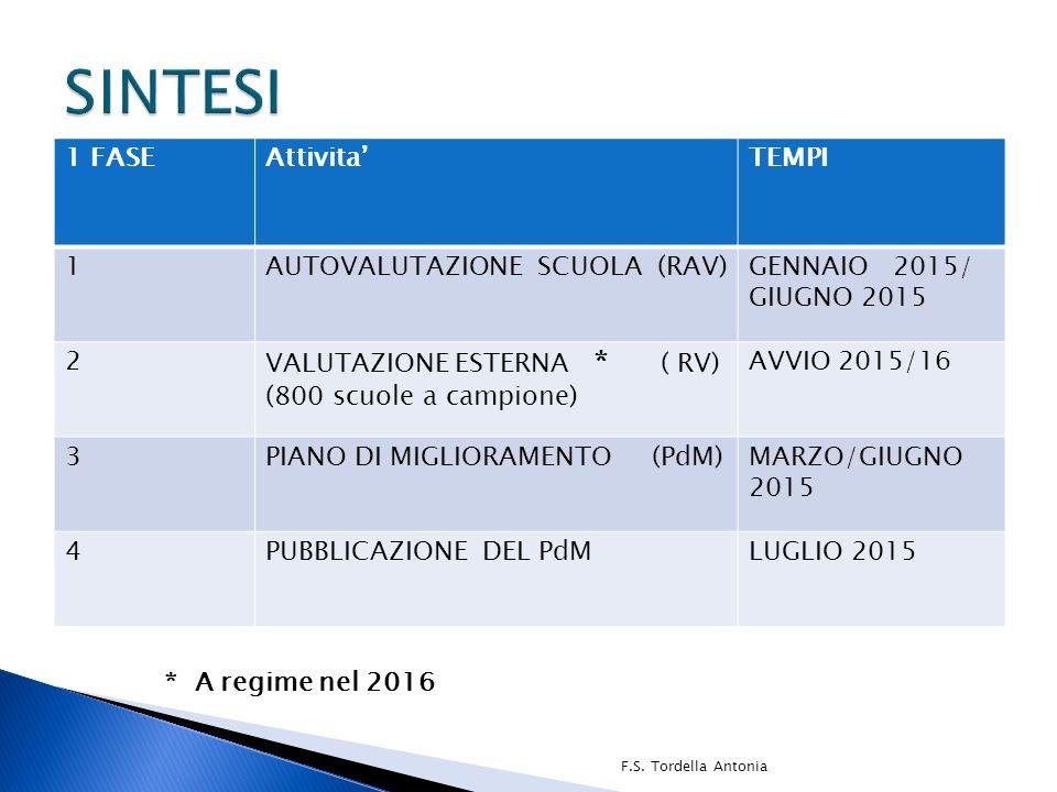 SINTESI 1 FASE Attivita' TEMPI 1 AUTOVALUTAZIONE SCUOLA (RAV)