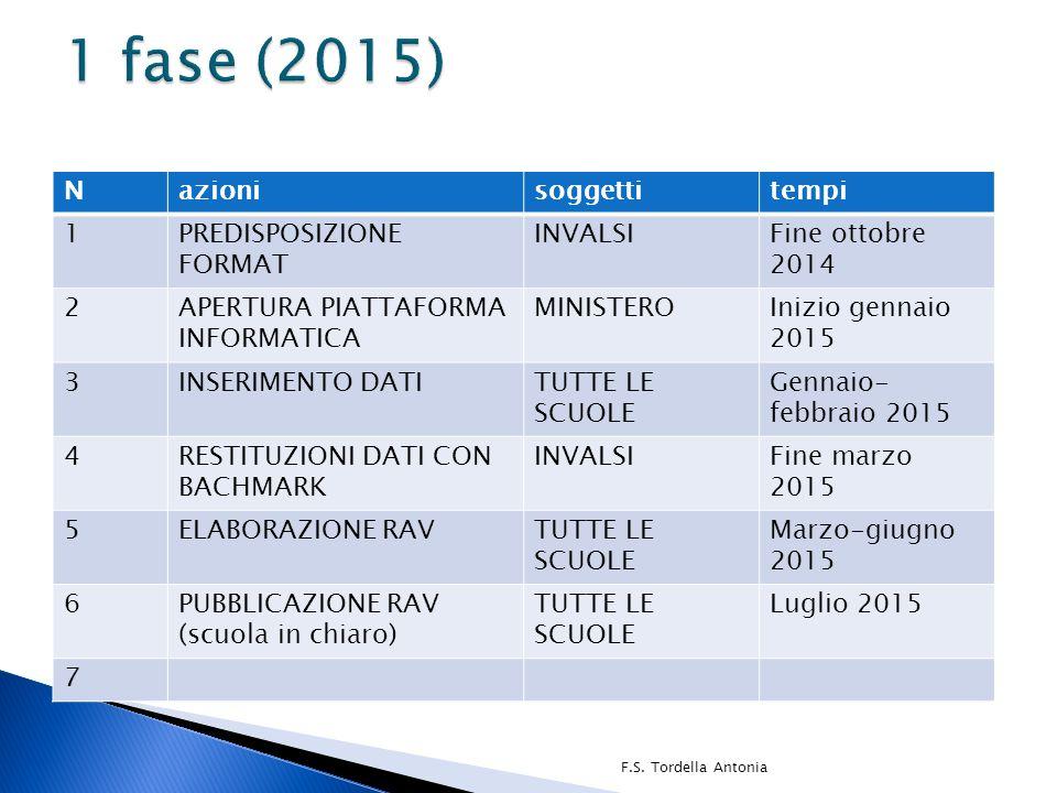 1 fase (2015) N azioni soggetti tempi 1 PREDISPOSIZIONE FORMAT INVALSI