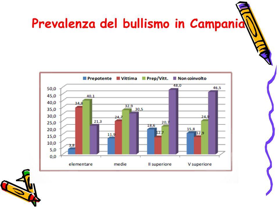 Prevalenza del bullismo in Campania