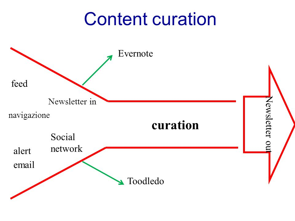 Content curation curation Evernote feed Newsletter out Social network