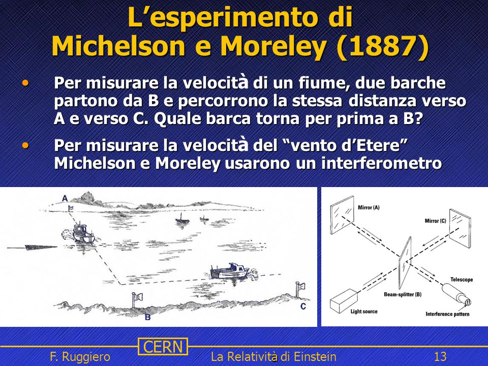 L'esperimento di Michelson e Moreley (1887)
