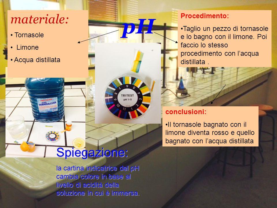 pH materiale: Spiegazione: Procedimento: