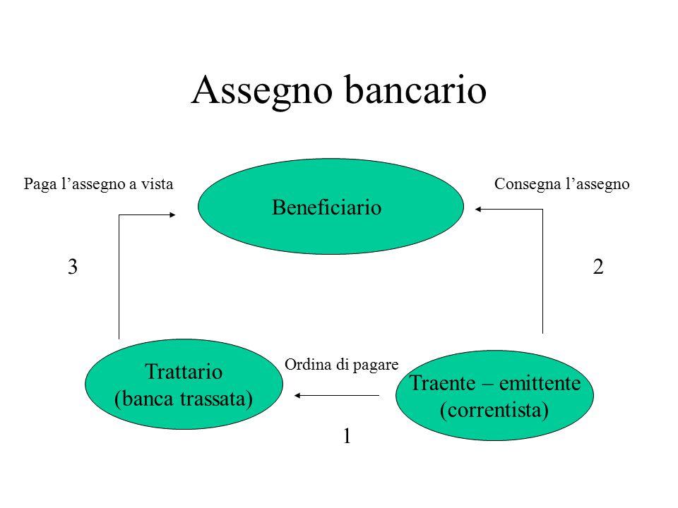 Assegno bancario Beneficiario 3 2 Trattario (banca trassata)