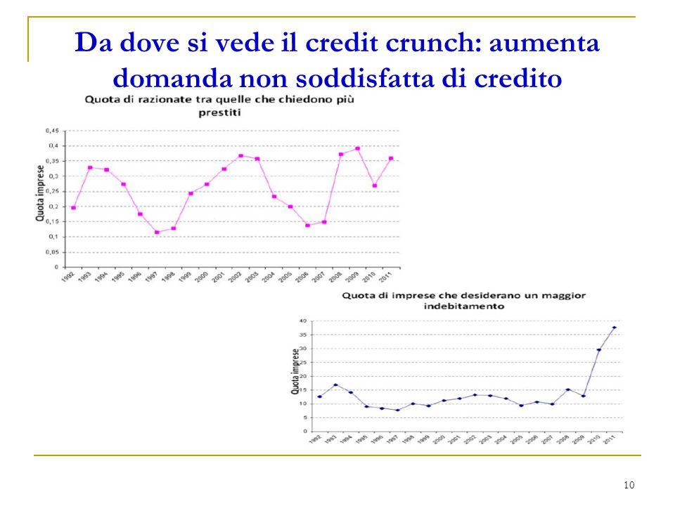 Da dove si vede il credit crunch: aumenta domanda non soddisfatta di credito