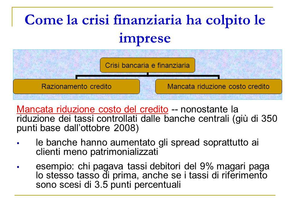 Come la crisi finanziaria ha colpito le imprese