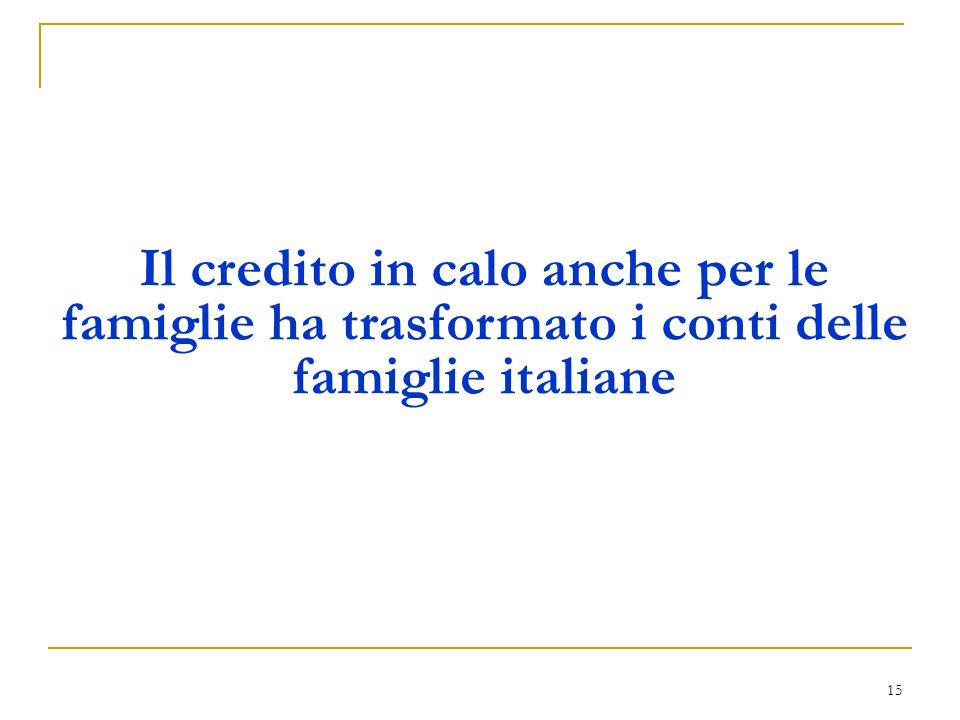 Il credito in calo anche per le famiglie ha trasformato i conti delle famiglie italiane